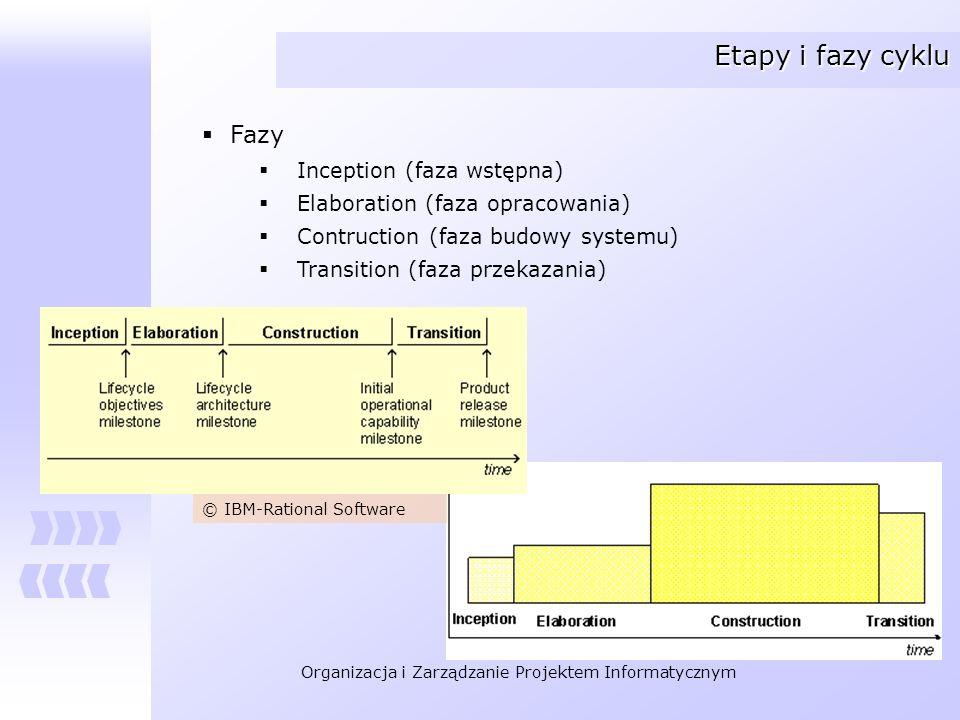 Organizacja i Zarządzanie Projektem Informatycznym Faza wstępna (inception) Cele fazy wstępnej Ustalenie kontekstu projektu oraz granic systemu Wydzielenie podstawowych przypadków użycia (sytuacji, w których używany będzie system) Oszacowanie kosztu przedsięwzięcia oraz wstępnego harmonogramu realizacji* Analiza ryzyka* Przygotowanie środowiska projektu * - czynności strategiczne Znamy odpowiedź na pytanie: Jaka jest skala przedsięwzięcia ?