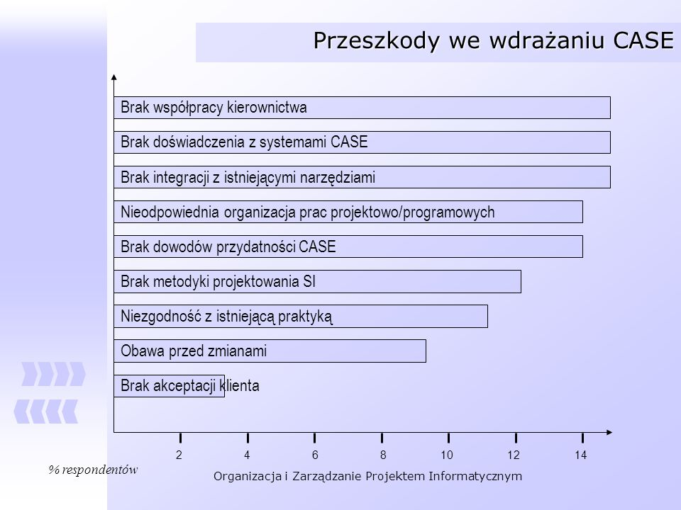 Organizacja i Zarządzanie Projektem Informatycznym Przeszkody we wdrażaniu CASE Brak współpracy kierownictwa Brak doświadczenia z systemami CASE Brak