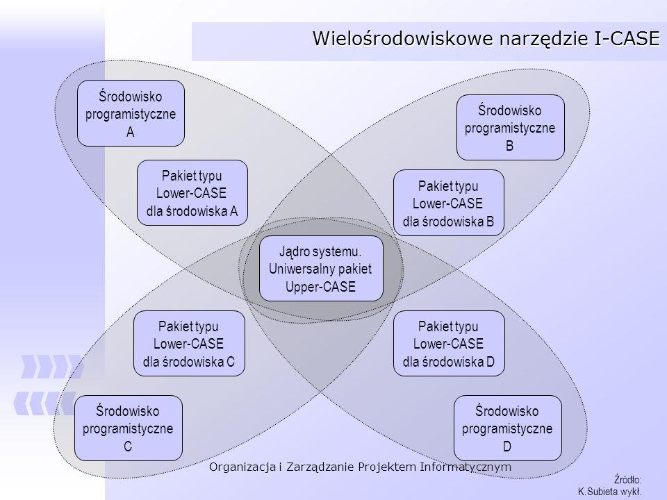Organizacja i Zarządzanie Projektem Informatycznym Wielośrodowiskowe narzędzie I-CASE Środowisko programistyczne A Środowisko programistyczne B Środow