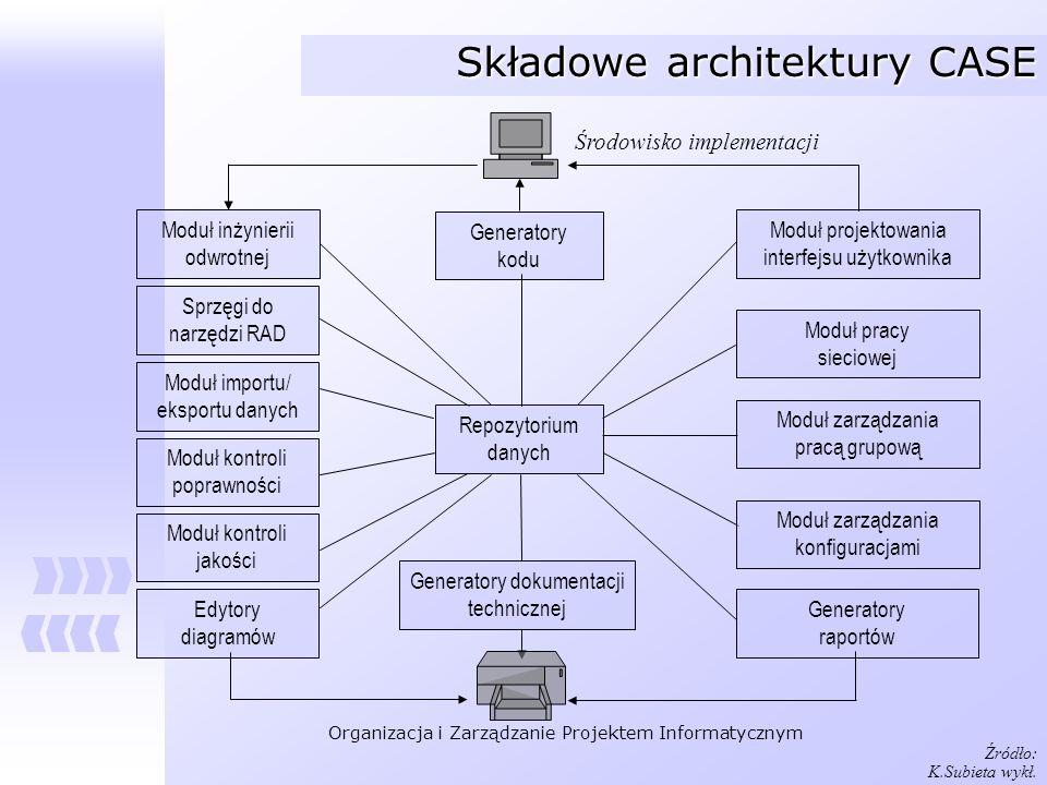 Organizacja i Zarządzanie Projektem Informatycznym Rational Suite Enterprise Jeden z najsilniejszych pakietów CASE dostępnych na rynku Wspiera metodologię obiektową i język UML Wspiera model cyklu RUP (Rational Unified Process) dostarczając wiedzy niezbędnej do zarządzania projektem w oparciu o artefakty Wbudowana integracja z Visual C++, obecnie środowiskiem.NET Generatory kodu wysokiej jakości Wspiera nowoczesne (choć w naszych realiach rzadko stosowane) rozwiązania typu JAVA, CORBA Wada – dotyczy wszystkich obiektowych CASE – problem trwałości obiektów (obiektowe bazy danych ciągle na wczesnym etapie rozwoju) Wada – rezygnacja z zewnętrznego generatora raportów - integracja pakietu z zewnętrznymi narzędziami Microsoft Office