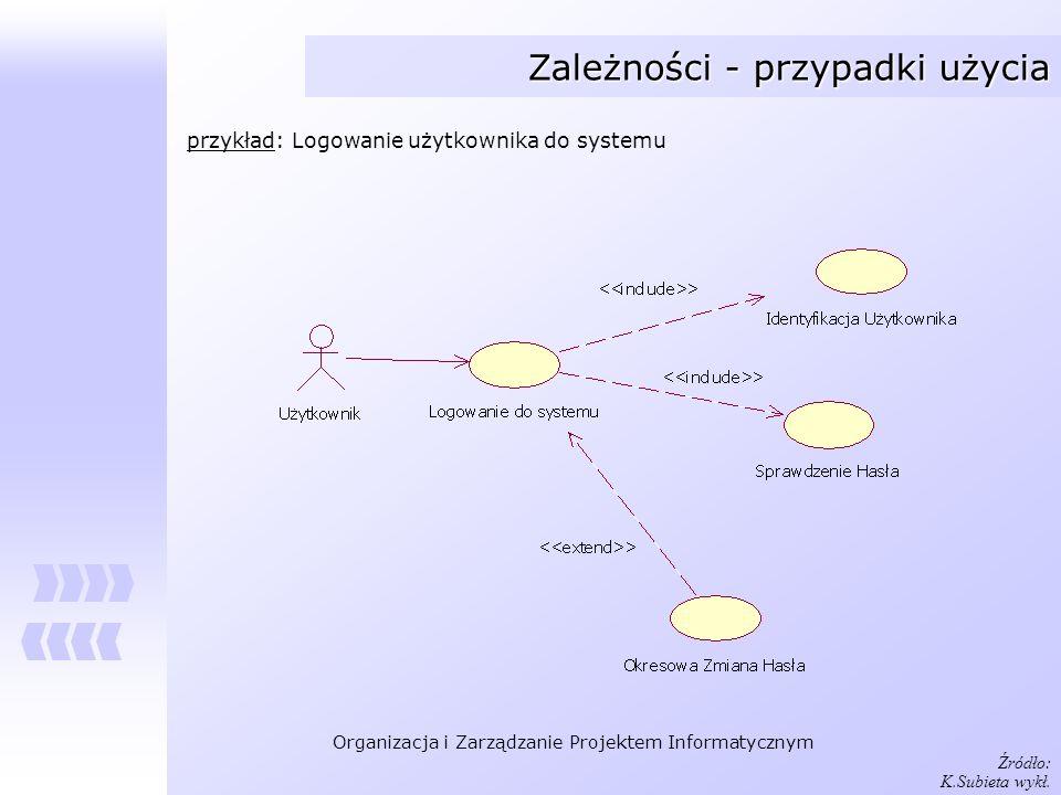 Organizacja i Zarządzanie Projektem Informatycznym Zależności - przypadki użycia Źródło: K.Subieta wykł. przykład: Logowanie użytkownika do systemu