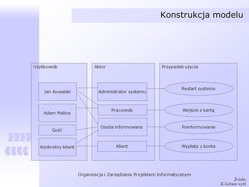 Organizacja i Zarządzanie Projektem Informatycznym Konstrukcja modelu UżytkownikAktorPrzypadek użycia Jan Kowalski Adam Malina Gość Konkretny klient A