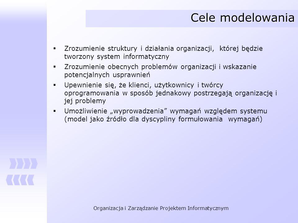 Organizacja i Zarządzanie Projektem Informatycznym Cele modelowania Zrozumienie struktury i działania organizacji, której będzie tworzony system infor