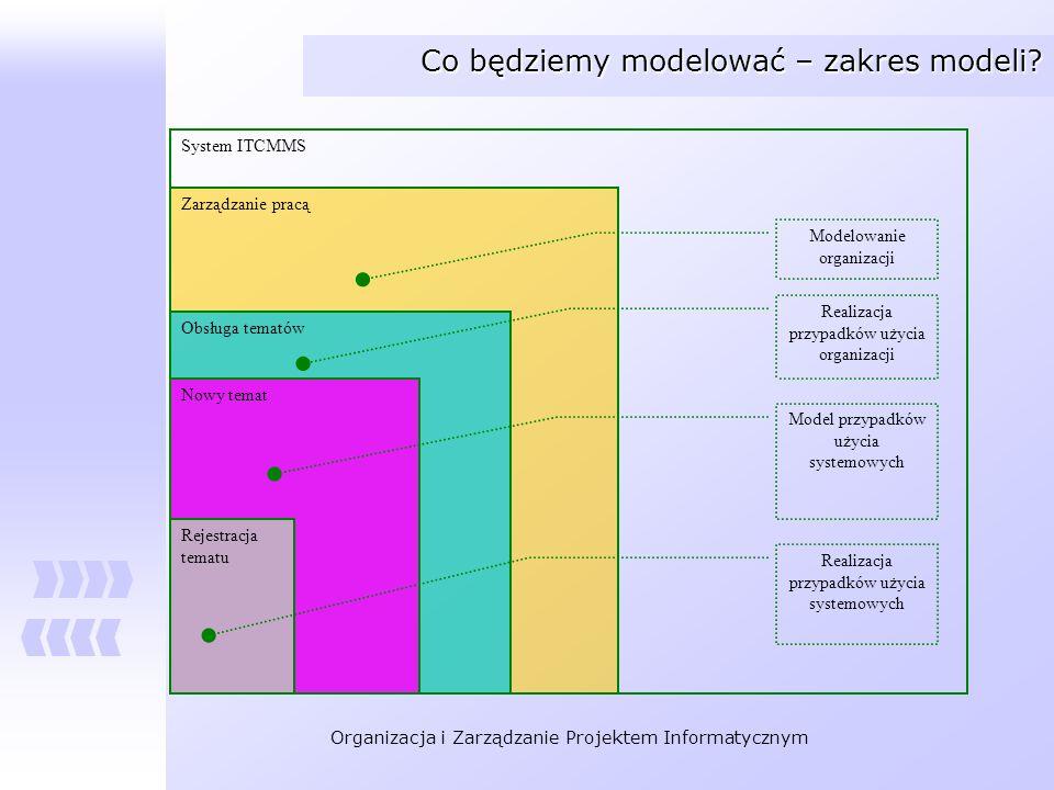 Organizacja i Zarządzanie Projektem Informatycznym Co będziemy modelować – zakres modeli? System ITCMMS Zarządzanie pracą Obsługa tematów Nowy temat M