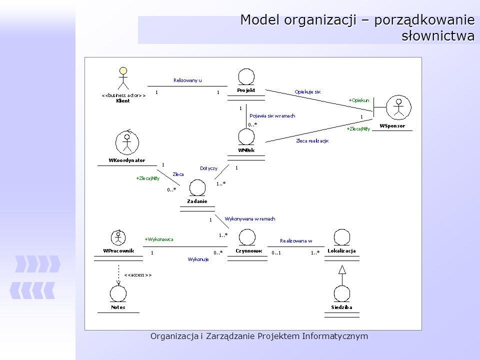 Organizacja i Zarządzanie Projektem Informatycznym Model organizacji – porządkowanie słownictwa