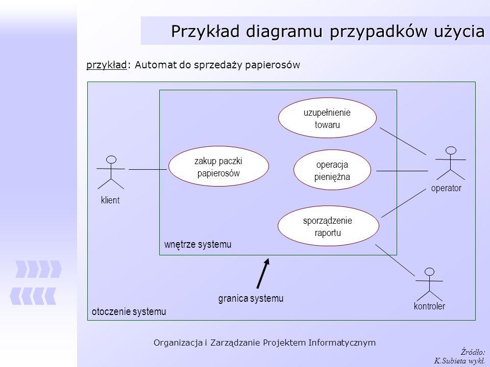 Organizacja i Zarządzanie Projektem Informatycznym Przykład diagramu przypadków użycia przykład: Automat do sprzedaży papierosów zakup paczki papieros