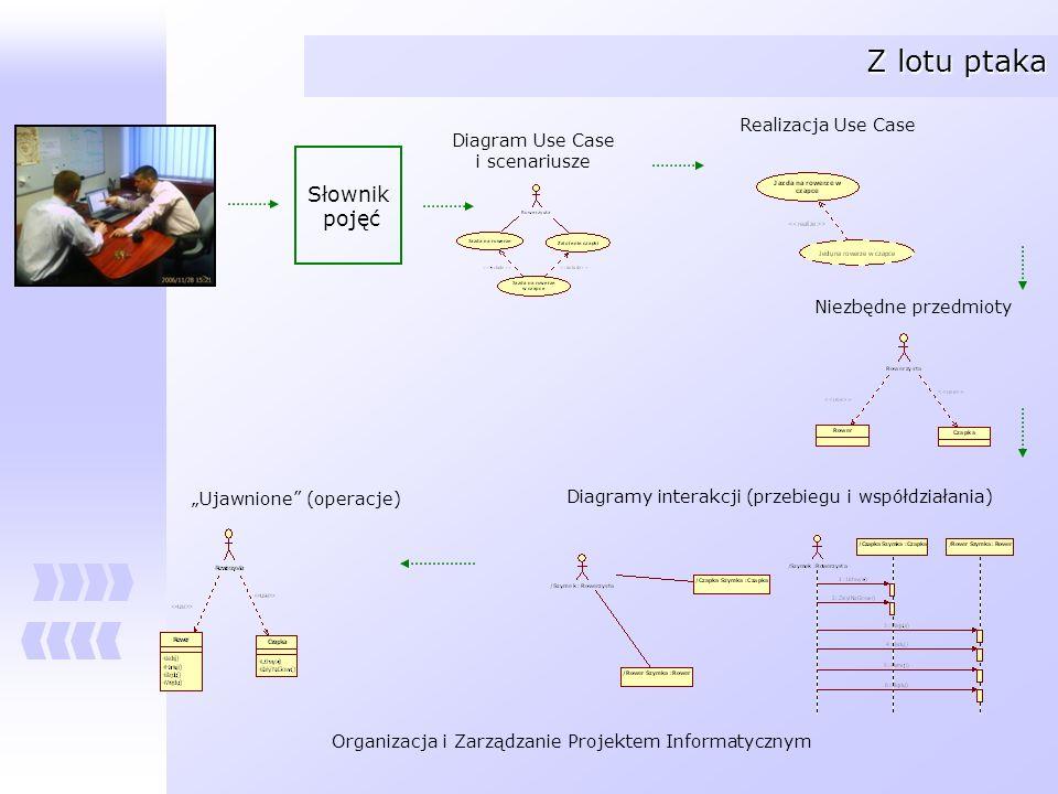 Organizacja i Zarządzanie Projektem Informatycznym Z lotu ptaka Słownik pojęć Realizacja Use Case Niezbędne przedmioty Diagramy interakcji (przebiegu