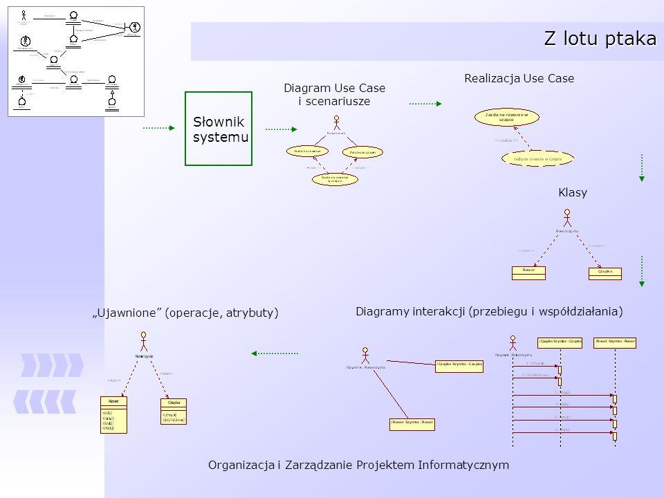 Organizacja i Zarządzanie Projektem Informatycznym Z lotu ptaka Słownik systemu Realizacja Use Case Klasy Diagramy interakcji (przebiegu i współdziała