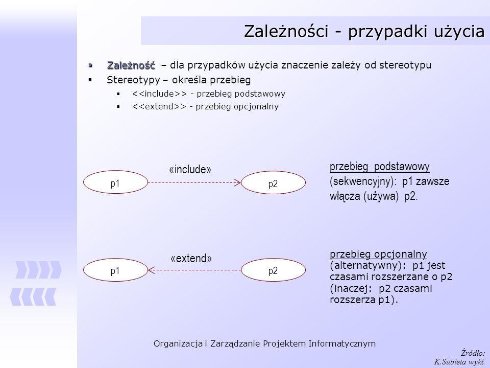 Organizacja i Zarządzanie Projektem Informatycznym Zależności - przypadki użycia p1 p2 «include» p1p2 «extend» przebieg podstawowy (sekwencyjny): p1 z