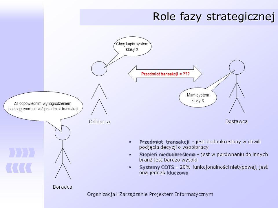 Organizacja i Zarządzanie Projektem Informatycznym Role fazy strategicznej Przedmiot transakcji = ??? Przedmiot transakcji - jest niedookreślony w chw