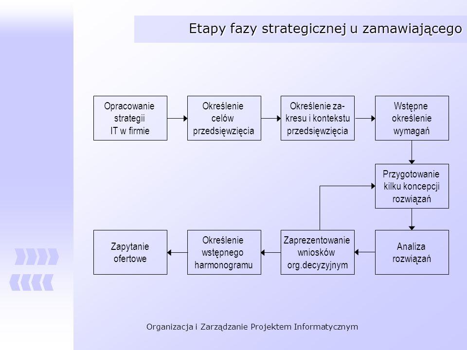 Organizacja i Zarządzanie Projektem Informatycznym Etapy fazy strategicznej u zamawiającego Opracowanie strategii IT w firmie Określenie celów przedsi