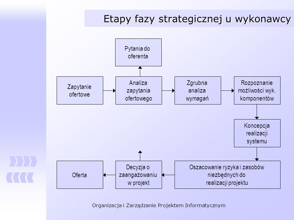 Organizacja i Zarządzanie Projektem Informatycznym Etapy fazy strategicznej u wykonawcy Zapytanie ofertowe Analiza zapytania ofertowego Zgrubna analiz