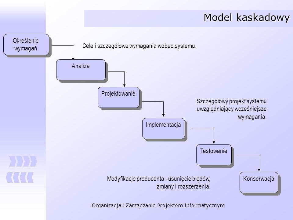 Organizacja i Zarządzanie Projektem Informatycznym Określenie wymagań Określenie wymagań Projektowanie Implementacja Testowanie Konserwacja Cele i szc