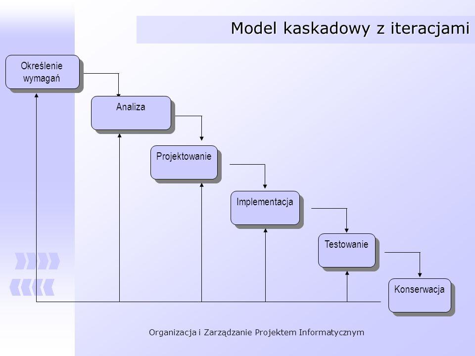 Organizacja i Zarządzanie Projektem Informatycznym Określenie wymagań Określenie wymagań Projektowanie Implementacja Testowanie Konserwacja Analiza Mo