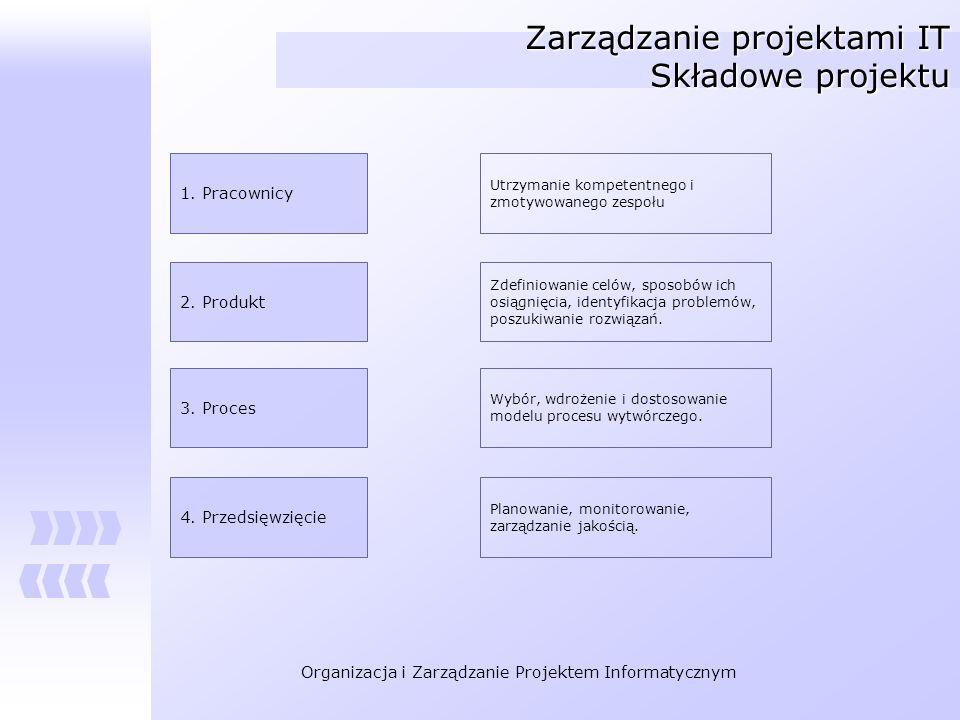 Organizacja i Zarządzanie Projektem Informatycznym Zarządzanie projektami IT Składowe projektu 1. Pracownicy 2. Produkt 3. Proces 4. Przedsięwzięcie U