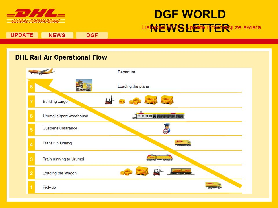 UPDATE DGF WORLD NEWSLETTER NEWS DGF DHL Rail Air Operational Flow Listopad 2012 | Update informacji ze świata
