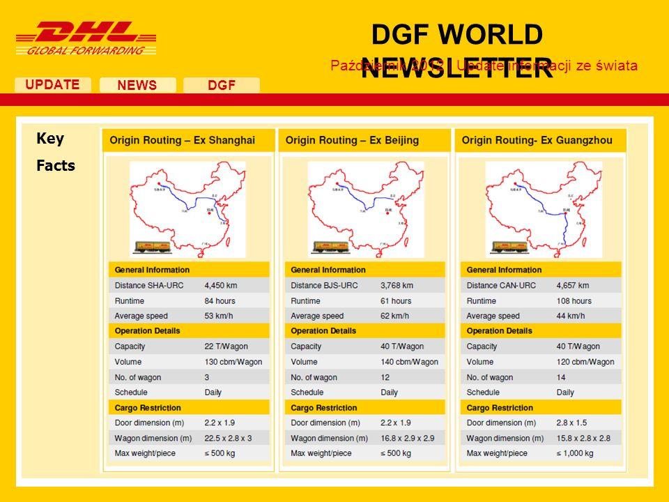 UPDATE DGF WORLD NEWSLETTER NEWS DGF Key Facts Październik 2012 | Update informacji ze świata