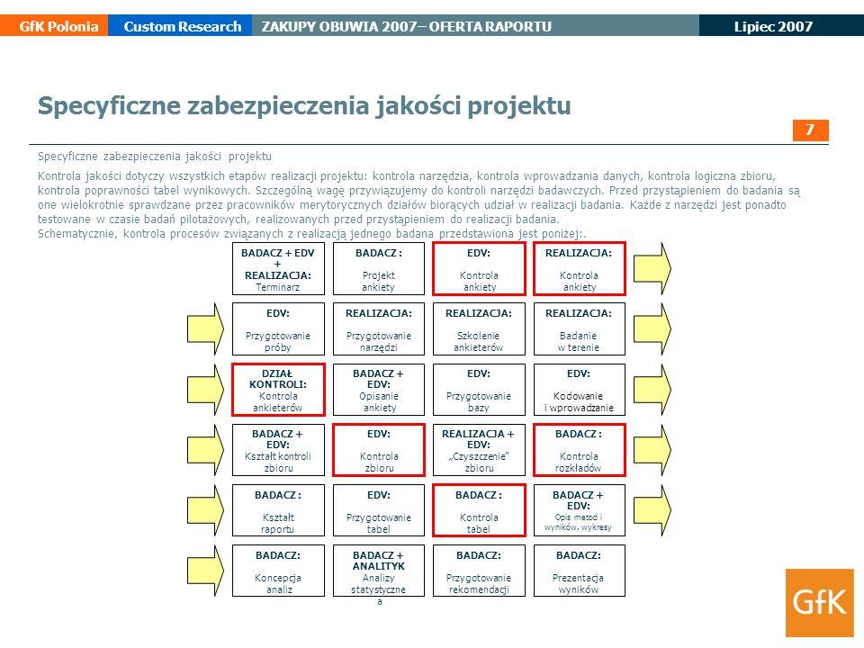 Lipiec 2007 GfK PoloniaCustom ResearchZAKUPY OBUWIA 2007– OFERTA RAPORTU Specyficzne zabezpieczenia jakości projektu Kontrola jakości dotyczy wszystki