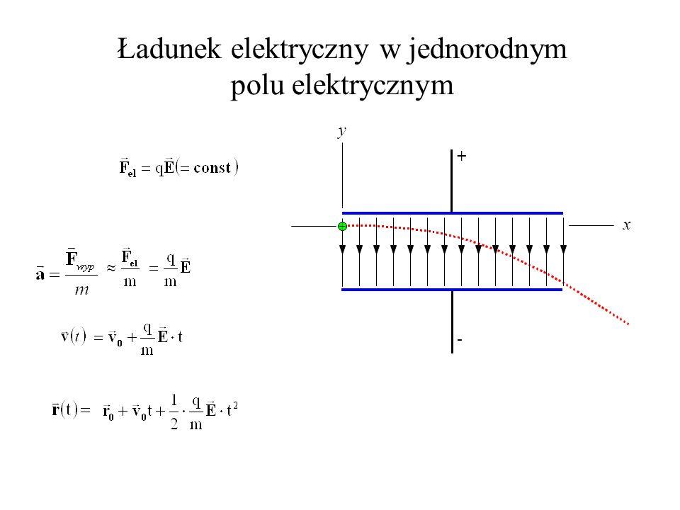 Ładunek elektryczny w jednorodnym polu elektrycznym x y + - +