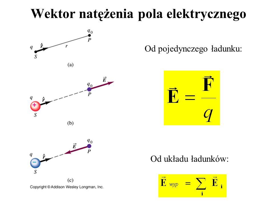 Wektor natężenia pola elektrycznego Od pojedynczego ładunku: Od układu ładunków: