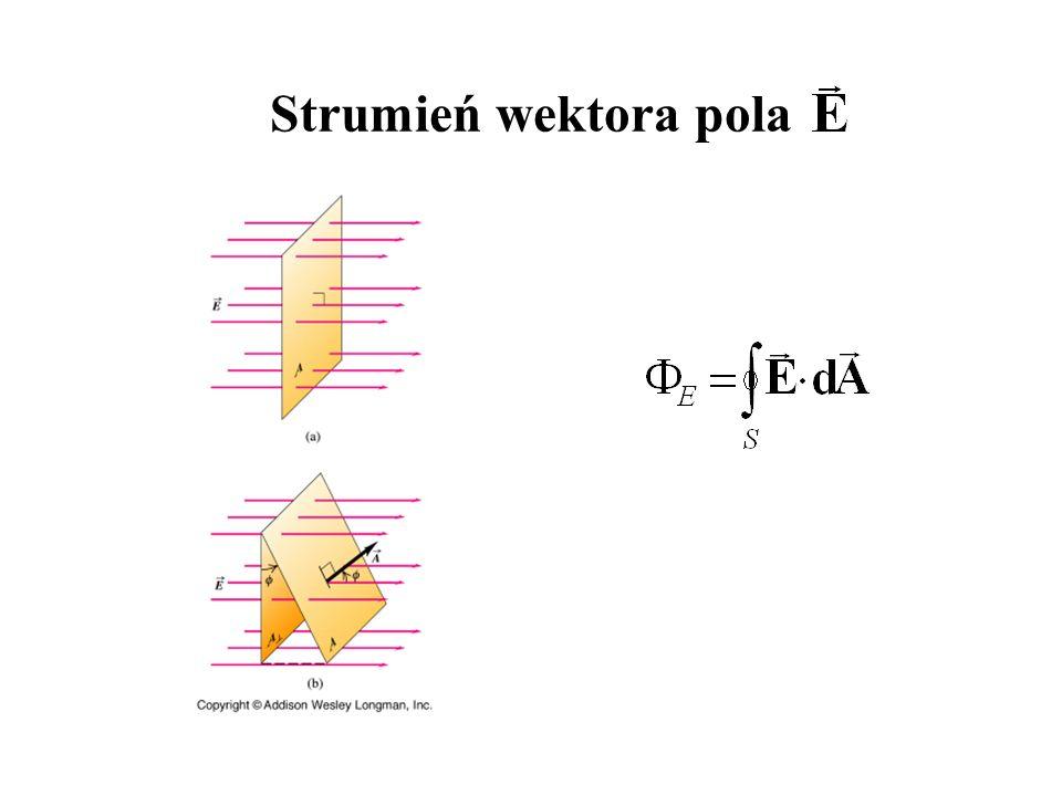 Prawo Gaussa dla pola elektrycznego Strumień pola elektrycznego przez powierzchnię zamkniętą jest proporcjonalny do ładunku znajdującego się w objętości zamkniętej tą powierzchnią: Gdzie o jest przenikalnością dielektryczną próżni.