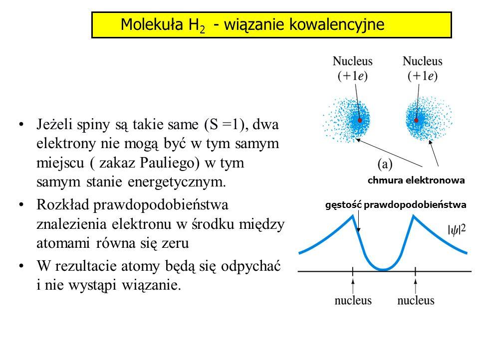 Dla spinów przeciwnych (S = 0), oba elektrony mogą być w tym samym miejscu ( ich funkcje falowe mogą się przekrywać).