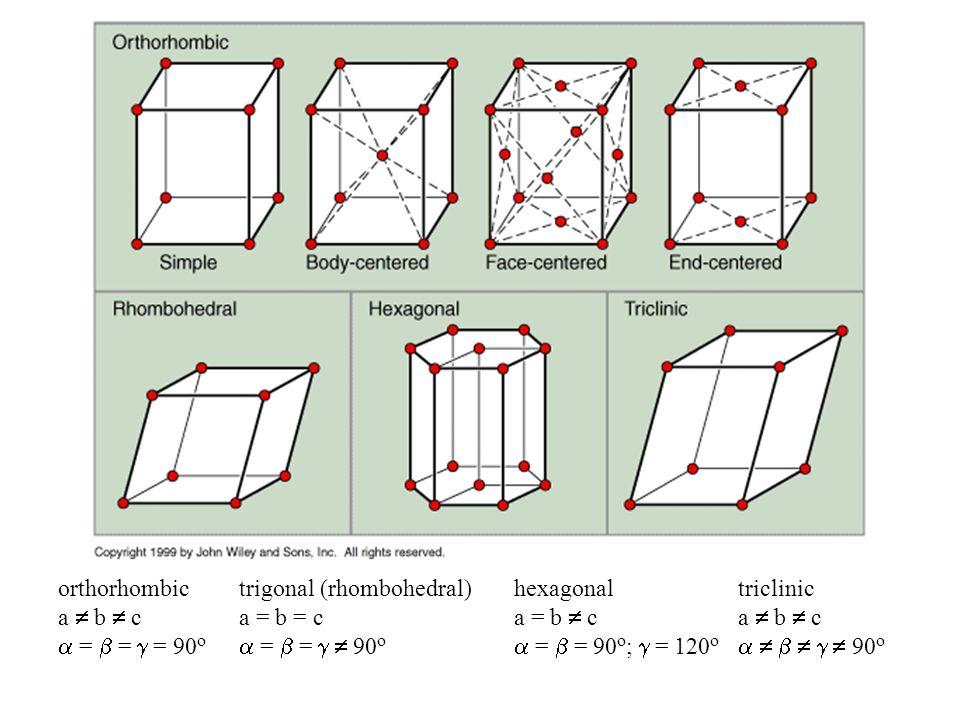 Wiązania chemiczne Typy: Wiązania jonowe Wiązania kowalencyjne Wiązania metaliczne Wiązania Van der Wallsa + -