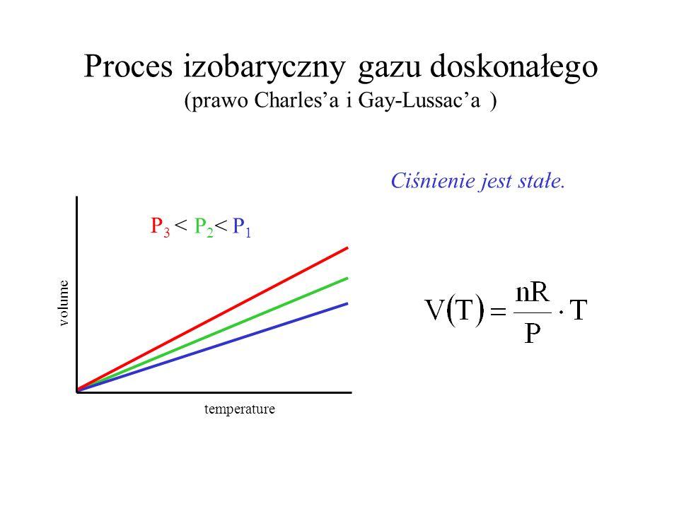 Proces izotermiczny gazu doskonałego (prawo Boyle Mariotta) Temperatura układu jest stała. volume pressure T 1 < T 2 < T 3