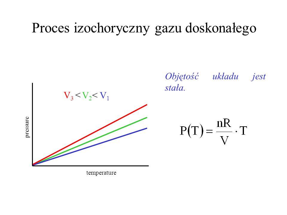 Proces izobaryczny gazu doskonałego (prawo Charlesa i Gay-Lussaca ) Ciśnienie jest stałe. P 2 < P 1 P 3 < temperature volume
