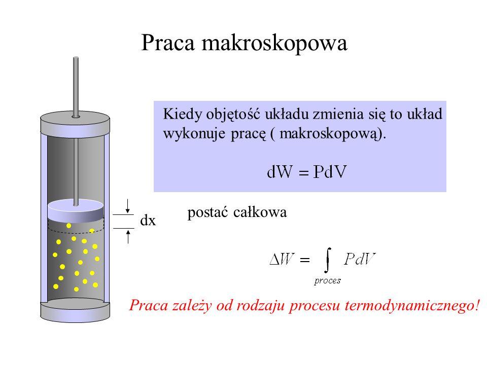 Proces izochoryczny gazu doskonałego Objętość układu jest stała. V 2 < V 1 V 3 < temperature pressure