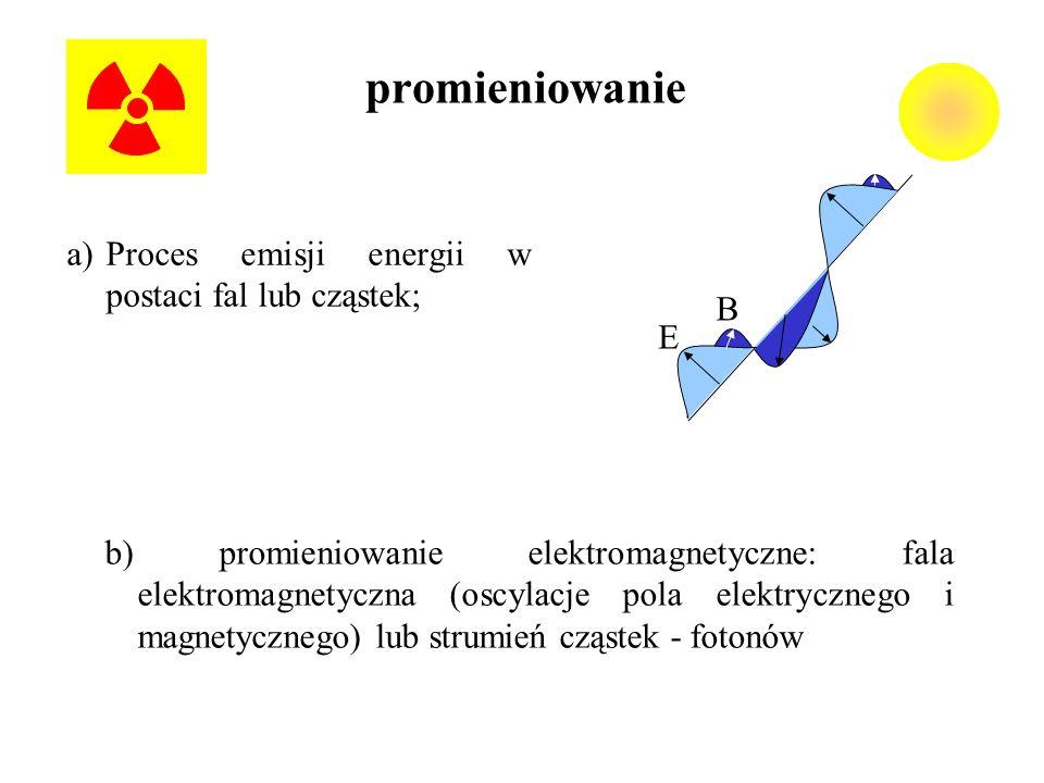 promieniowanie a)Proces emisji energii w postaci fal lub cząstek; b) promieniowanie elektromagnetyczne: fala elektromagnetyczna (oscylacje pola elektr