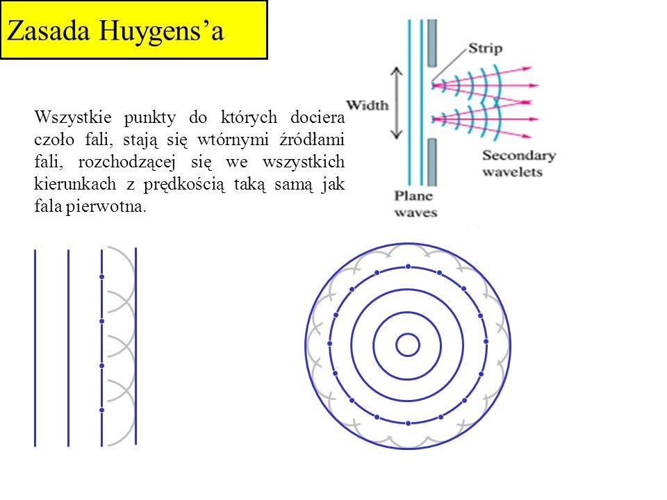 Zasada Huygensa Wszystkie punkty do których dociera czoło fali, stają się wtórnymi źródłami fali, rozchodzącej się we wszystkich kierunkach z prędkośc