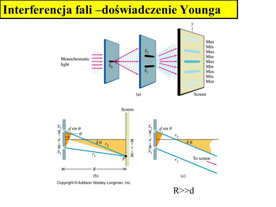 Interferencja fali –doświadczenie Younga R>>d