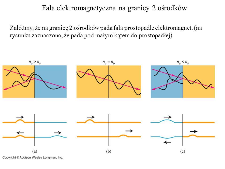 Fala elektromagnetyczna na granicy 2 ośrodków Załóżmy, że na granicę 2 ośrodków pada fala prostopadle elektromagnet. (na rysunku zaznaczono, że pada p