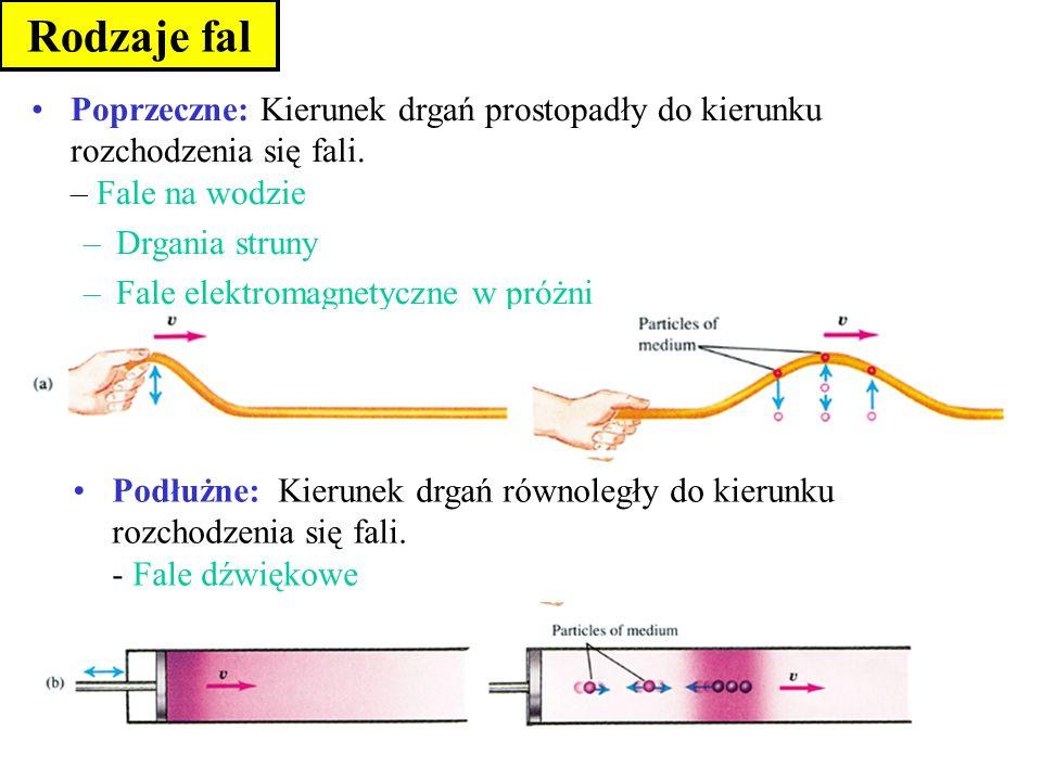 Poprzeczne: Kierunek drgań prostopadły do kierunku rozchodzenia się fali. – Fale na wodzie –Drgania struny –Fale elektromagnetyczne w próżni Rodzaje f