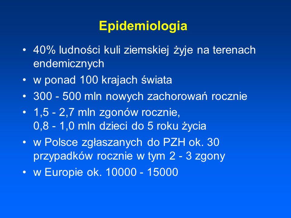 Epidemiologia 40% ludności kuli ziemskiej żyje na terenach endemicznych w ponad 100 krajach świata 300 - 500 mln nowych zachorowań rocznie 1,5 - 2,7 m