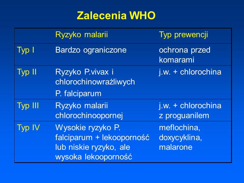 Zalecenia WHO Ryzyko malariiTyp prewencji Typ IBardzo ograniczoneochrona przed komarami Typ IIRyzyko P.vivax i chlorochinowrażliwych P. falciparum j.w