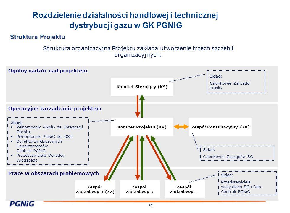 15 Rozdzielenie działalności handlowej i technicznej dystrybucji gazu w GK PGNIG Prace w obszarach problemowych Operacyjne zarządzanie projektem Ogóln