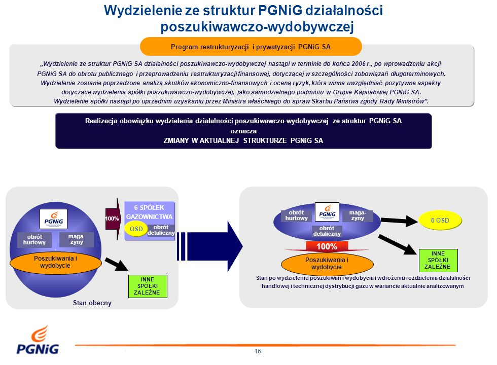 16 Wydzielenie ze struktur PGNiG SA działalności poszukiwawczo-wydobywczej nastąpi w terminie do końca 2006 r., po wprowadzeniu akcji PGNiG SA do obro