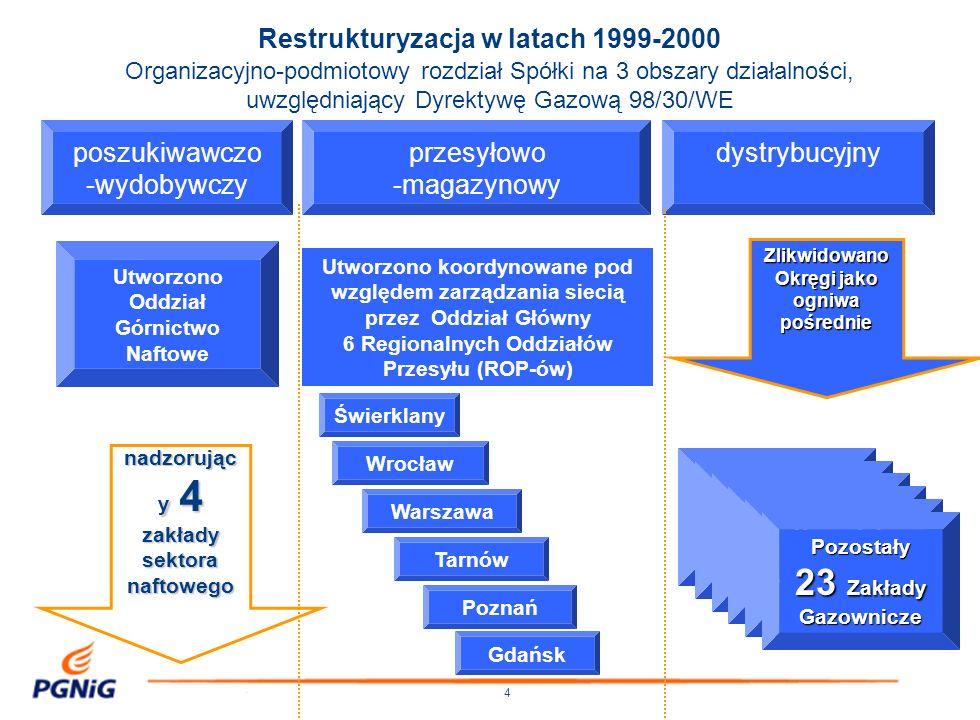 5 Program restrukturyzacji i prywatyzacji PGNiG SA przyjęty przez Radę Ministrów w dniu 5 października 2004 r., uwzględniający Dyrektywę Gazową 2003/55/EC Podstawowe cele programu: -dostosowanie sektora gazowego w Polsce do postanowień nowej dyrektywy gazowej -ustabilizowanie sytuacji ekonomiczno-finansowej Spółki PGNiG SA poprzez jej restrukturyzację organizacyjną i finansową -zapewnienie bezpieczeństwa energetycznego Państwa -prywatyzacja PGNiG SA