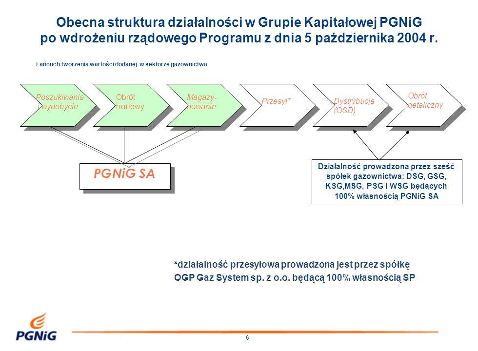 6 Ł ańcuch tworzenia wartości dodanej w sektorze gazownictwa PGNiG SA Obrót hurtowy Poszukiwania i wydobycie Magazy- nowanie Przesył*Dystrybucja (OSD)