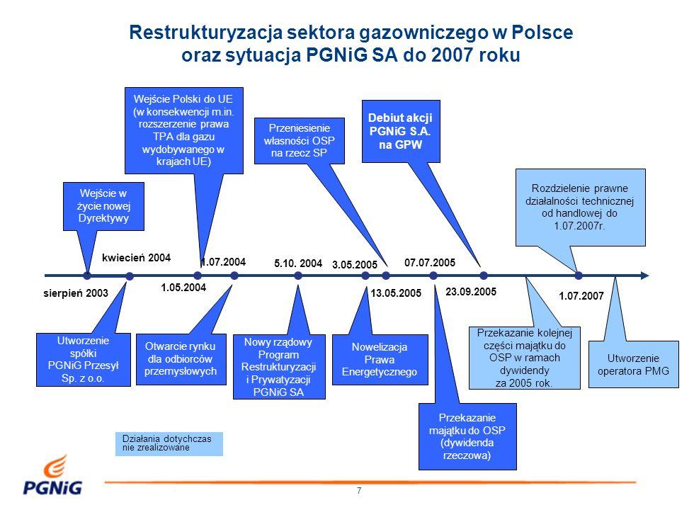 7 Wejście Polski do UE (w konsekwencji m.in. rozszerzenie prawa TPA dla gazu wydobywanego w krajach UE) Rozdzielenie prawne działalności technicznej o