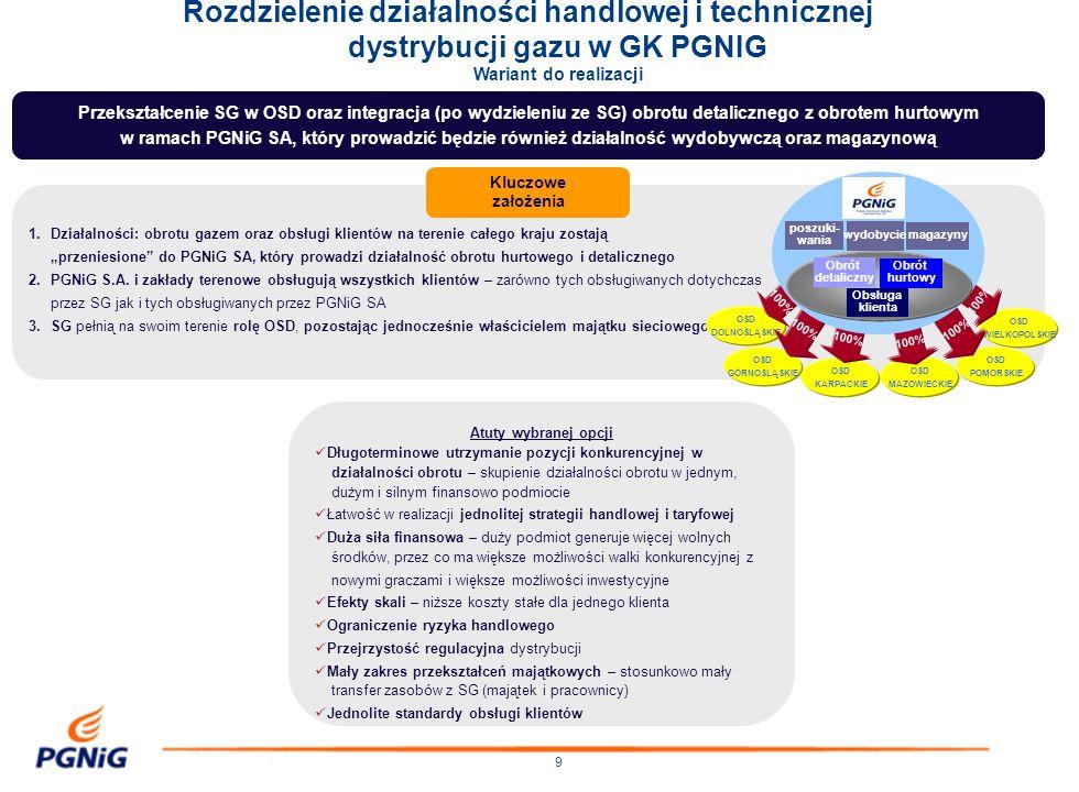 10 Rozdzielenie działalności handlowej i technicznej dystrybucji gazu w GK PGNIG 1.Integracja całości działalności obrotu w jednej strukturze (handel detaliczny + handel hurtowy) 2.Możliwie szczupła struktura organizacyjna obrotu 3.Realizacja programu restrukturyzacji zatrudnienia zgodnie z ustaleniami podjętymi w 2005 r.