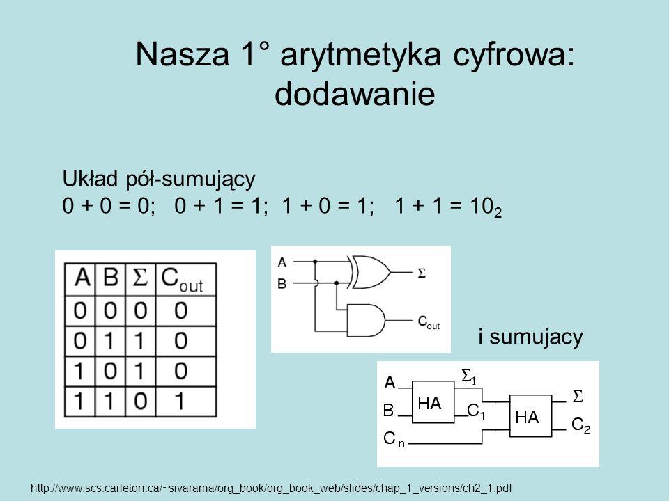 Nasza 1° arytmetyka cyfrowa: dodawanie Układ pół-sumujący 0 + 0 = 0; 0 + 1 = 1; 1 + 0 = 1; 1 + 1 = 10 2 i sumujacy http://www.scs.carleton.ca/~sivaram