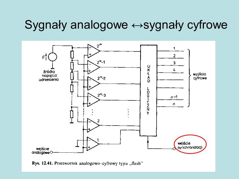 Sygnały analogowe sygnały cyfrowe