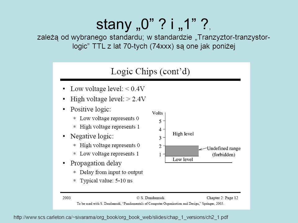 stany 0 ? i 1 ?, zależą od wybranego standardu; w standardzie Tranzyztor-tranzystor- logic TTL z lat 70-tych (74xxx) są one jak poniżej http://www.scs