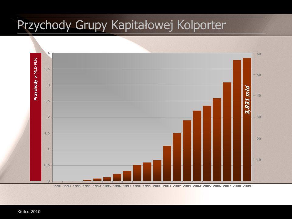 Przychody Grupy Kapitałowej Kolporter Kielce 2010 3,831 mld Przychody w MLD PLN 10 20 30 40 50 60