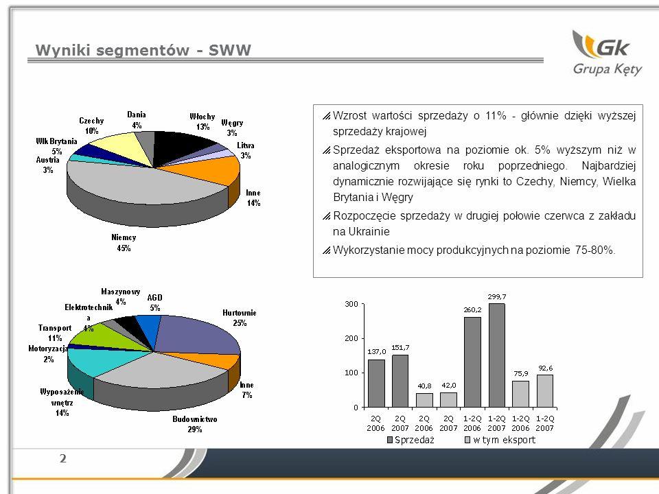 2 Wyniki segmentów - SWW Wzrost wartości sprzedaży o 11% - głównie dzięki wyższej sprzedaży krajowej Sprzedaż eksportowa na poziomie ok. 5% wyższym ni
