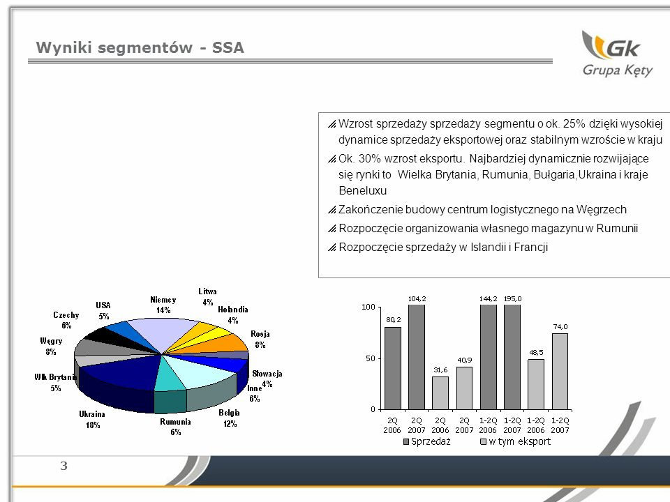 3 Wyniki segmentów - SSA Wzrost sprzedaży sprzedaży segmentu o ok. 25% dzięki wysokiej dynamice sprzedaży eksportowej oraz stabilnym wzroście w kraju