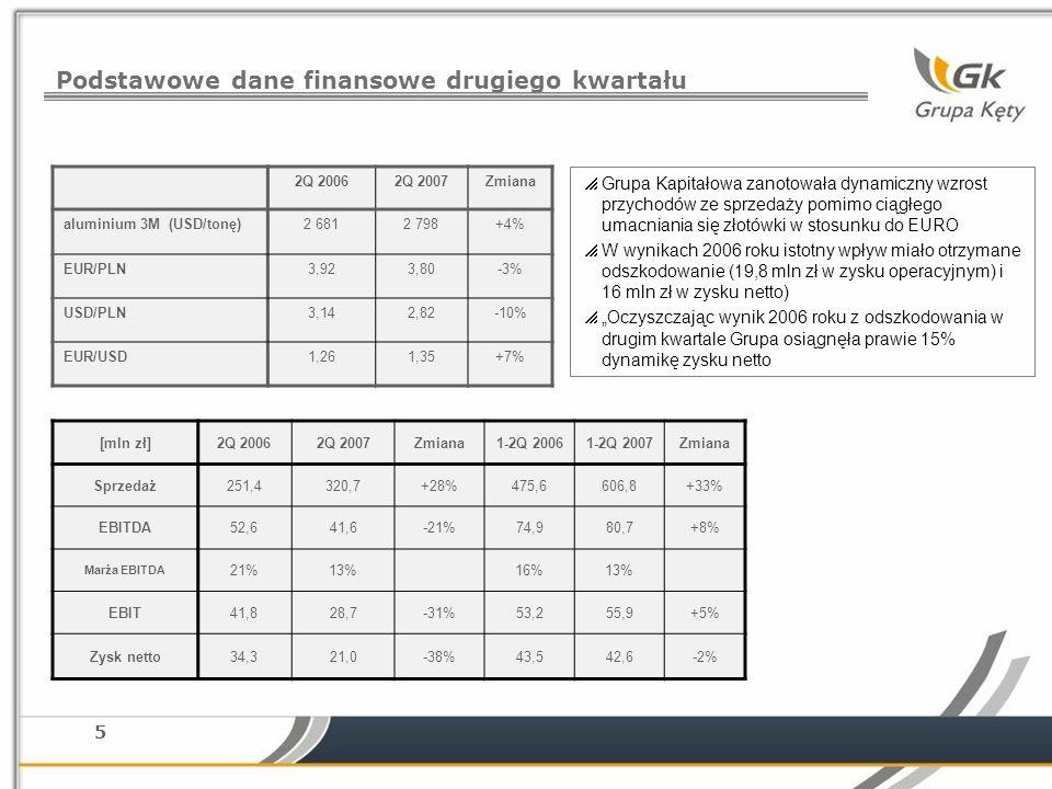 5 Podstawowe dane finansowe drugiego kwartału 2Q 20062Q 2007Zmiana aluminium 3M (USD/tonę)2 6812 798+4% EUR/PLN3,923,80-3% USD/PLN3,142,82-10% EUR/USD